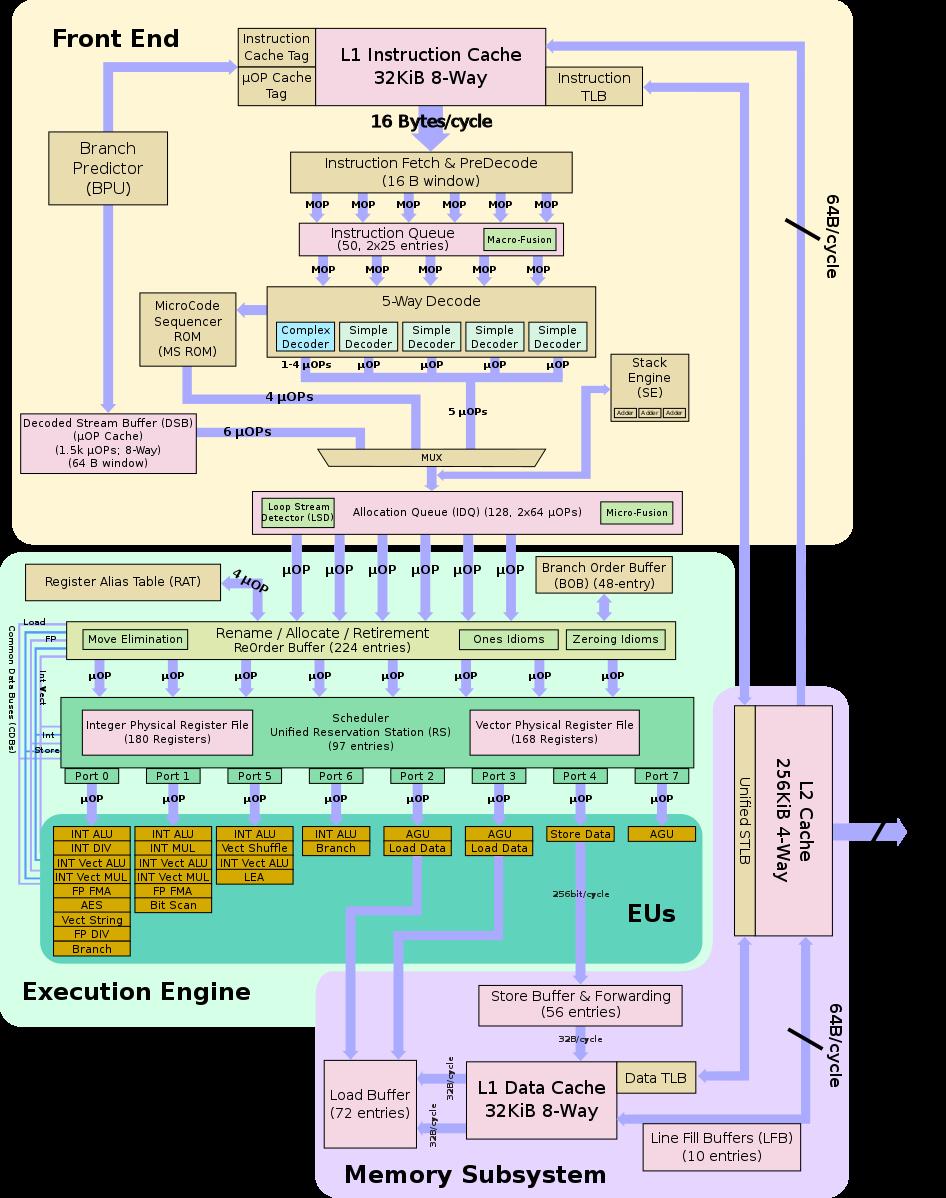 946px-skylake_block_diagram-svg